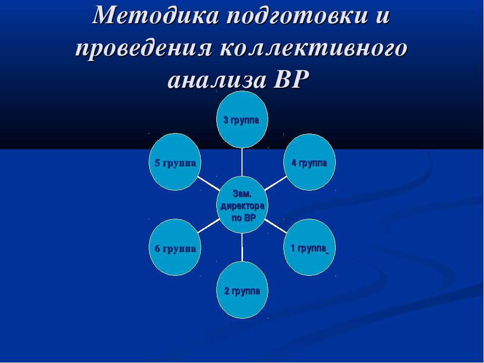 Методика подготовки и проведения коллективного анализа ВР