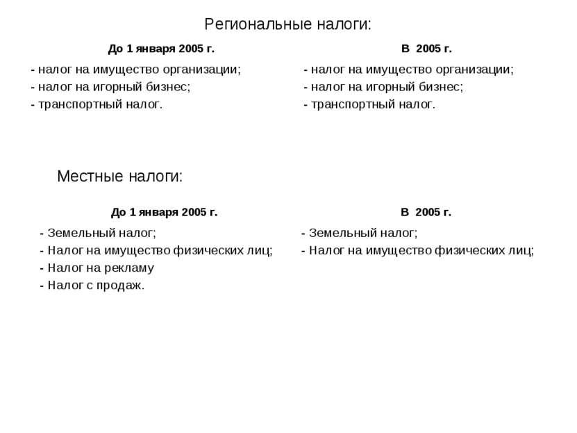 Региональные налоги: Местные налоги: До 1 января 2005 г. В 2005 г. - налог на...
