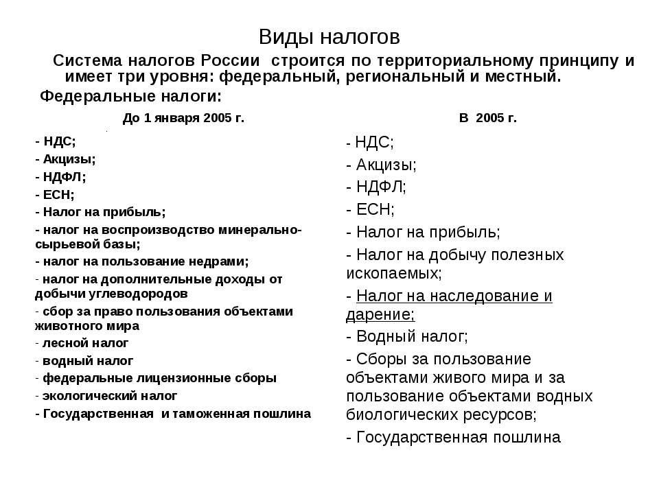 Виды налогов Система налогов России строится по территориальному принципу и и...