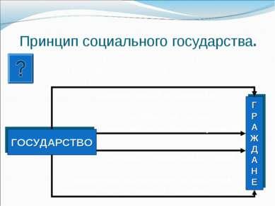 Принцип социального государства. В какой статье главы 1 Конституции РФ говори...