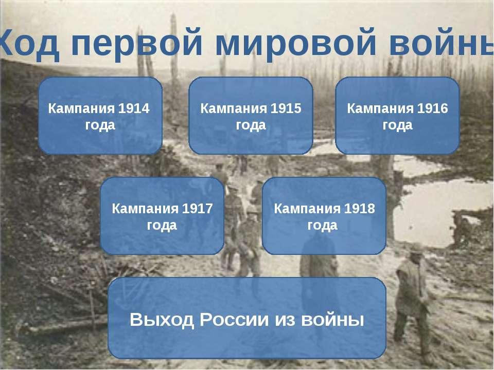 Ход первой мировой войны Кампания 1914 года Кампания 1915 года Кампания 1916 ...