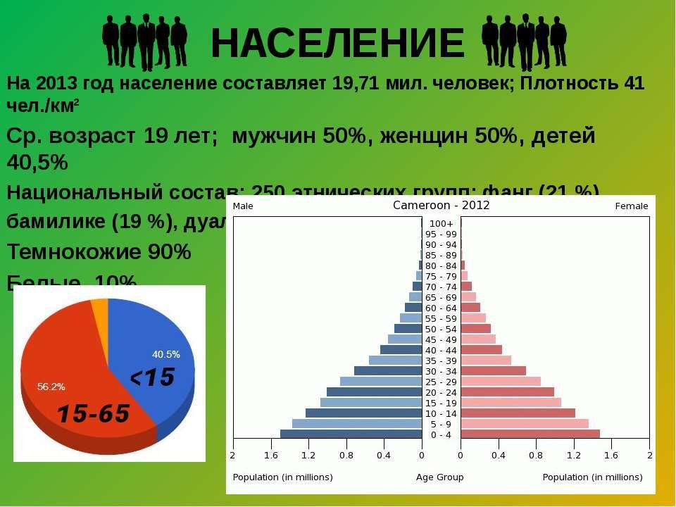 НАСЕЛЕНИЕ На 2013 год население составляет 19,71 мил. человек; Плотность 41 ч...