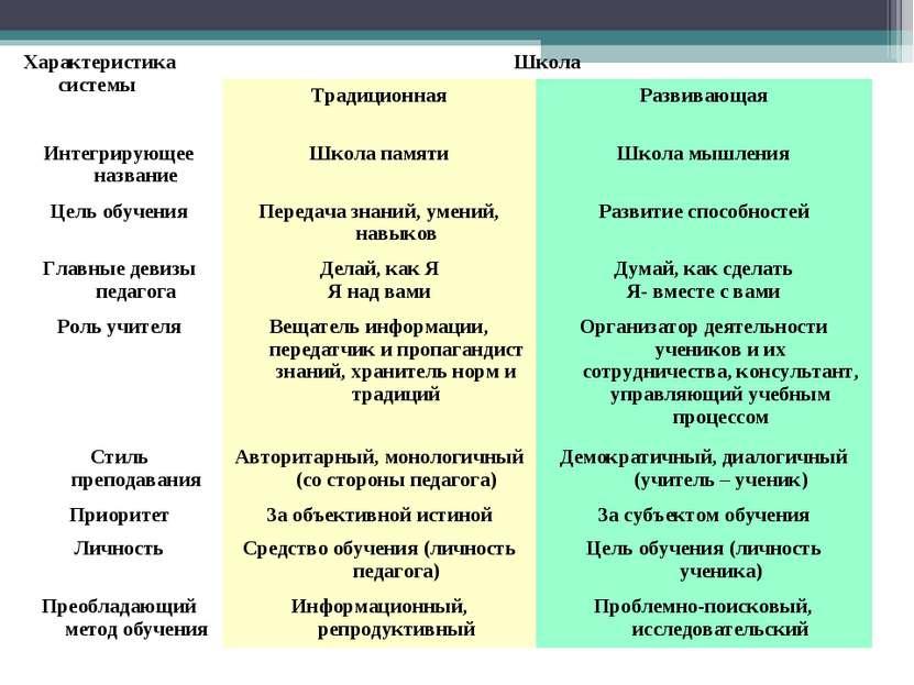 Характеристика системы Школа Традиционная Развивающая Интегрирующее название ...
