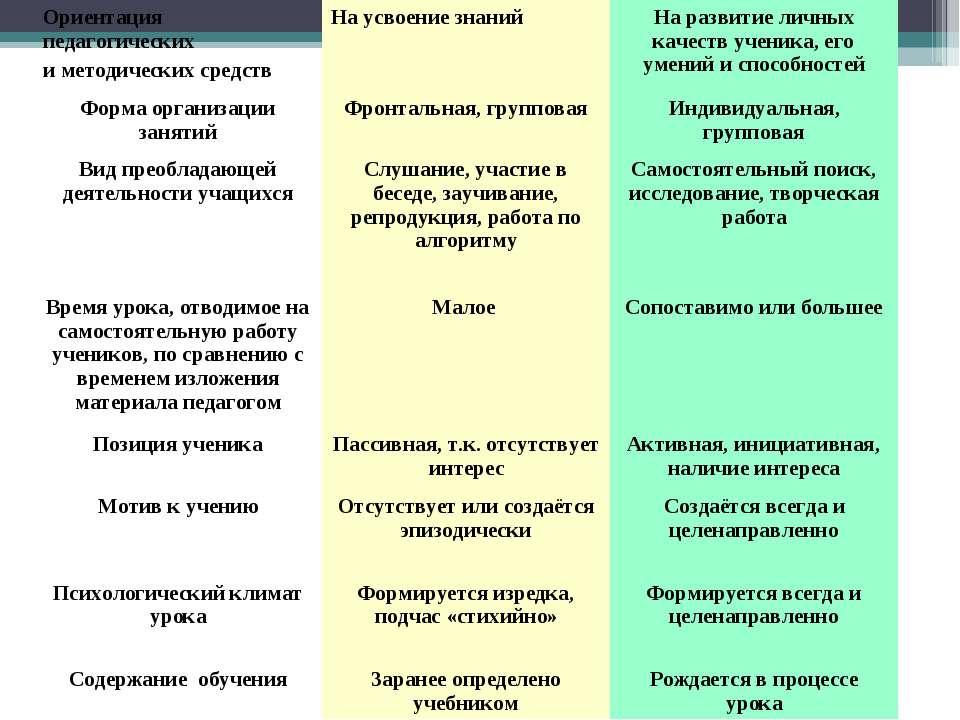 Ориентация педагогических и методических средств На усвоение знаний На развит...