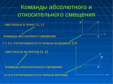 Команды абсолютного и относительного смещения ( х и у отсчитывается от начала...