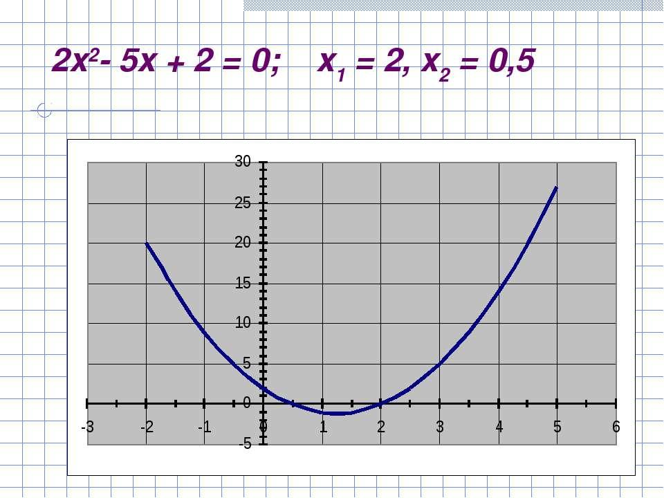 2x2-5x+2=0; x1=2, x2=0,5