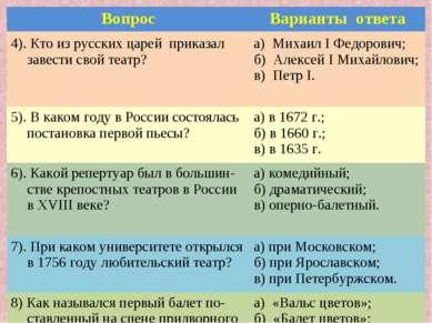 Вопрос Варианты ответа 4). Кто из русских царей приказал завести свой театр? ...