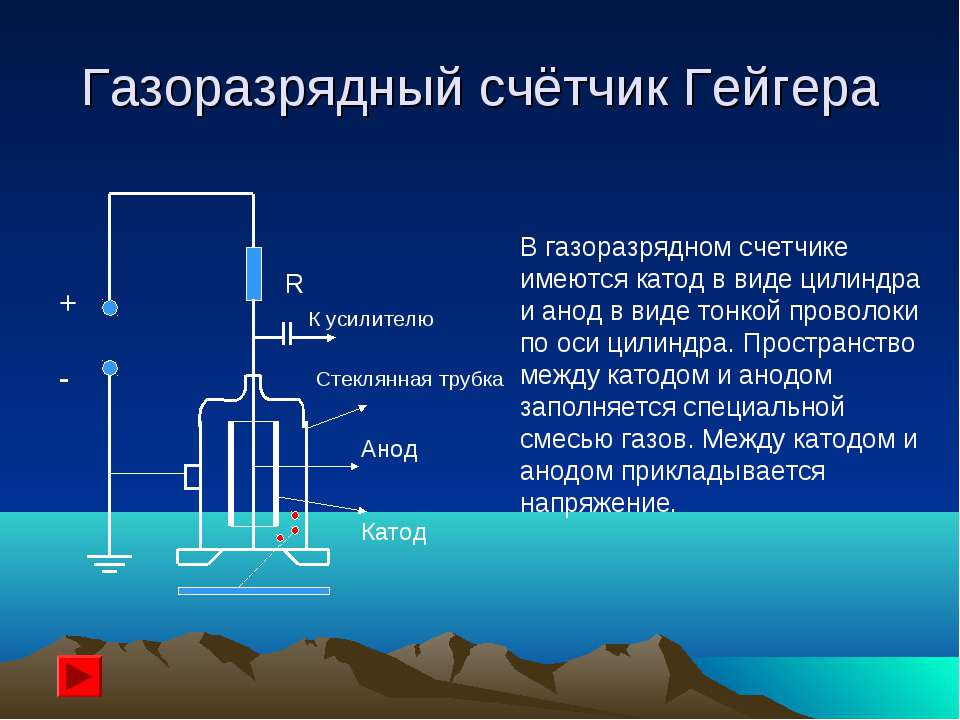Газоразрядный счётчик Гейгера + - R К усилителю Стеклянная трубка Анод Катод ...