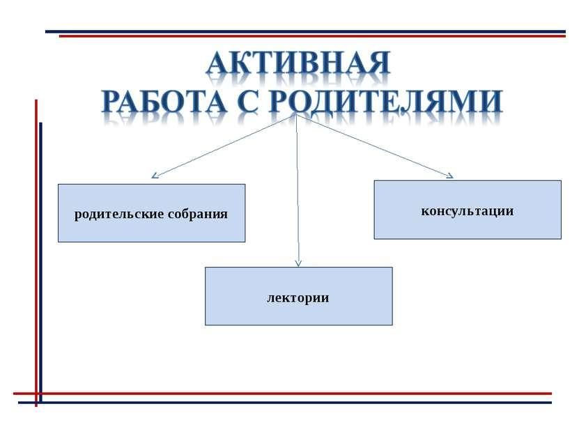 родительские собрания консультации лектории