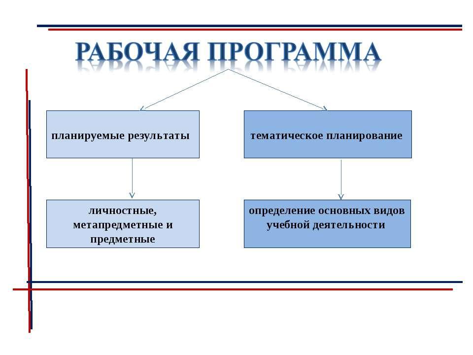 планируемые результаты тематическое планирование личностные, метапредметные и...