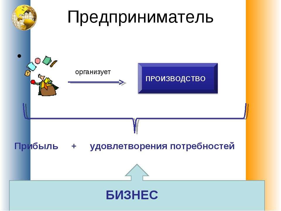 Предприниматель организует ПРОИЗВОДСТВО Прибыль + удовлетворения потребностей...