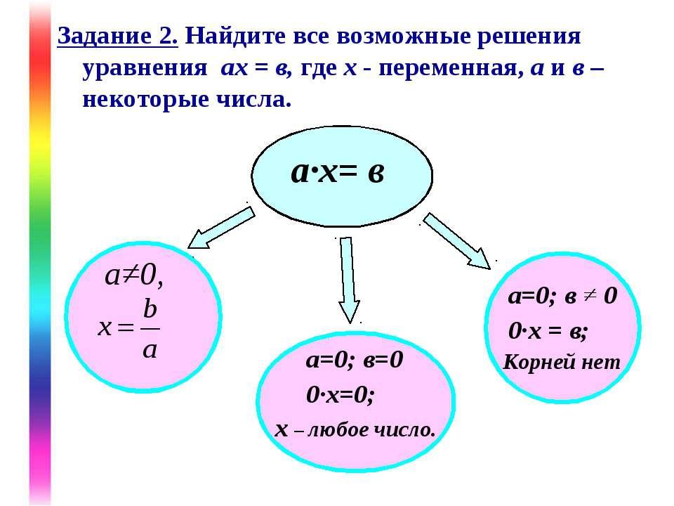 Задание 2. Найдите все возможные решения уравнения ах = в, где х - переменная...