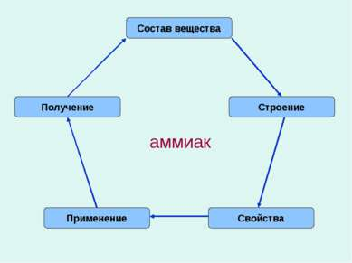 Состав вещества Строение Свойства Применение Получение аммиак