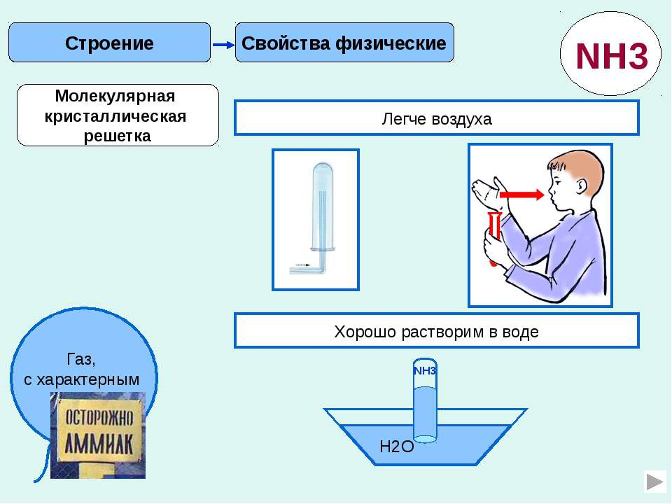 Получение Применение В лаборатории NH4Cl Ca(OH)2 NH3 2NH4Cl + Ca(OH)2 = CaCl2...