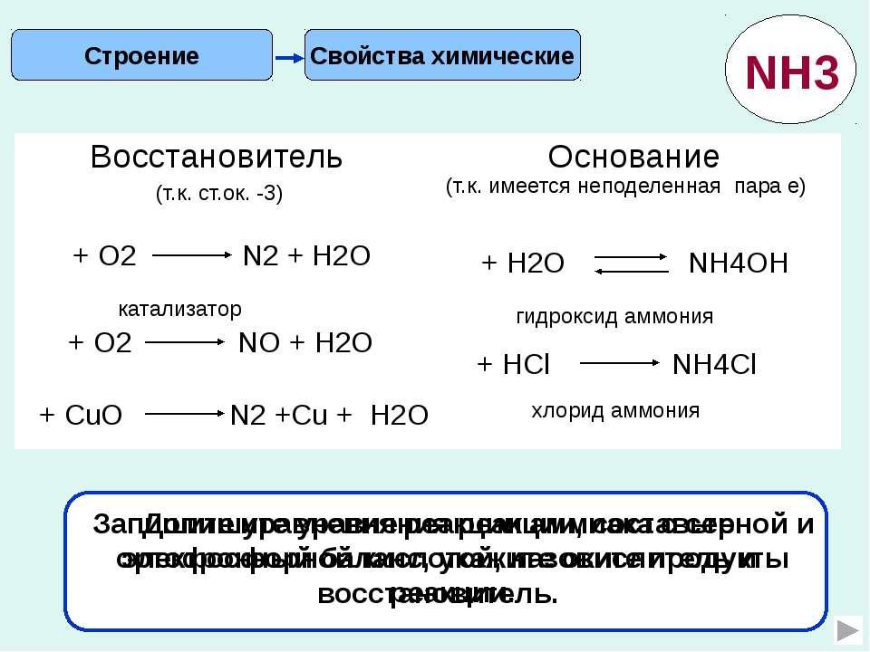 В промышленности Получение Применение Смесь азота и водорода турбокомпрессор ...