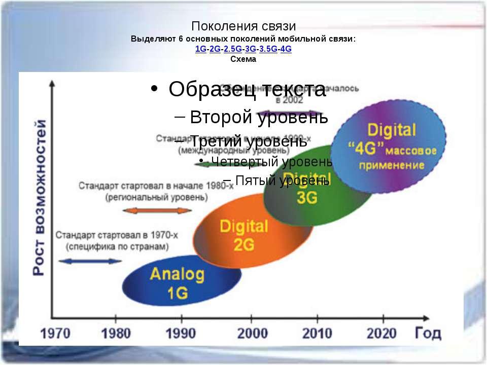 Поколения связи Выделяют 6 основныхпоколений мобильной связи: 1G-2G-2.5G-3G-...