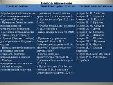 Белое движение Идейные основы Важнейшие правительства Главные военные деятели...