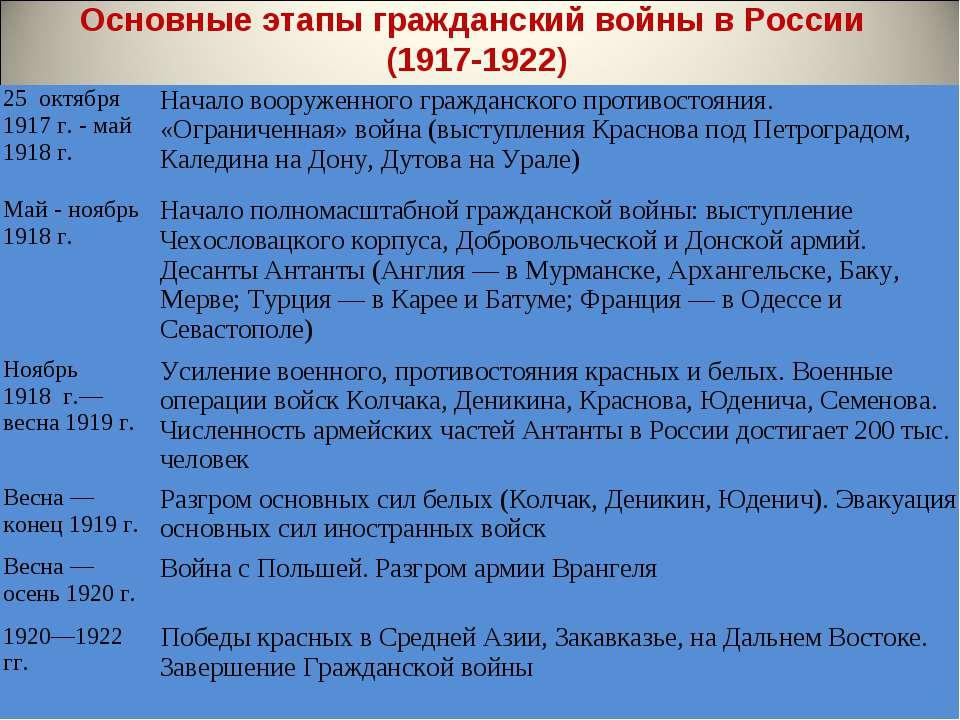 Основные этапы гражданский войны в России (1917-1922) 25 октября 1917 г. - ма...