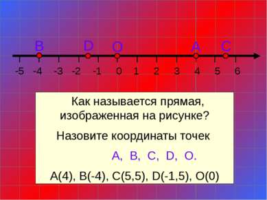 Как называется прямая, изображенная на рисунке? Назовите координаты точек А, ...