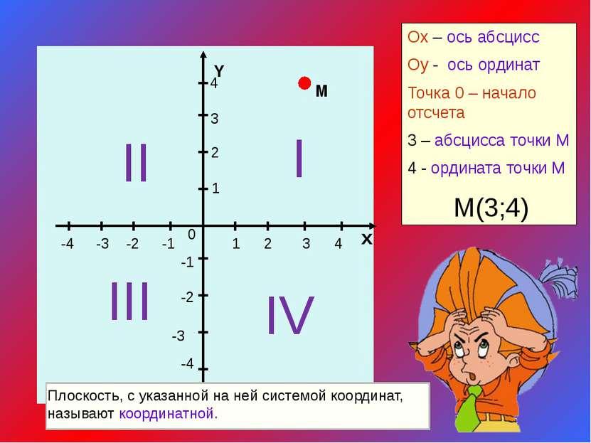 1 2 3 4 х 4 3 2 -1 -2 -3 -4 1 -1 -2 -3 -4 0 Y Оx – ось абсцисс Оy - ось ордин...