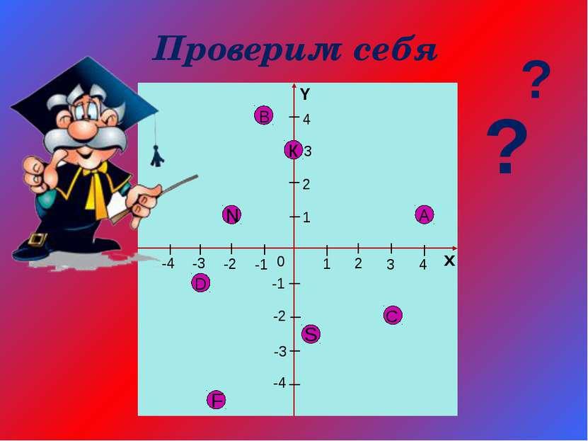 1 2 3 4 х 4 3 2 -1 -2 -3 -4 1 -1 -2 -3 -4 0 Y С Проверим себя А D F S В к N ?...