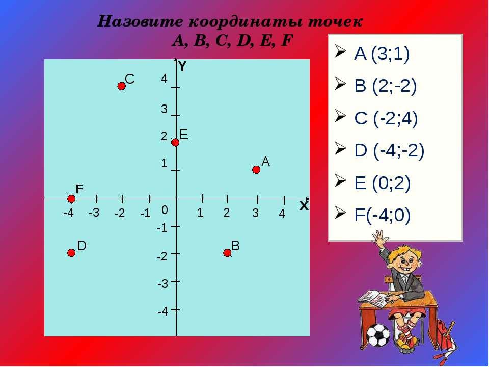1 2 3 4 х 4 3 2 -1 -2 -3 -4 1 -1 -2 -3 -4 0 Y В А Е С D A (3;1) B (2;-2) C (-...