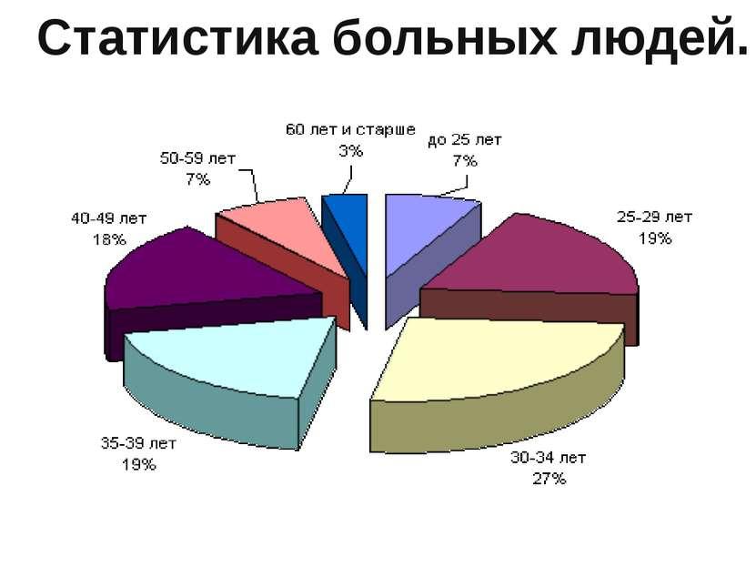 Статистика больных людей.