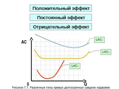 Q AC 0 Положительный эффект LAC1 LAC2 LAC3 Рисунок 7.7. Различные типы кривых...
