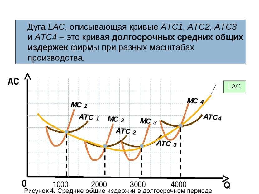 Q AC 0 Дуга LАС, описывающая кривые АТС1, АТС2, АТС3 и АТС4 – это кривая долг...