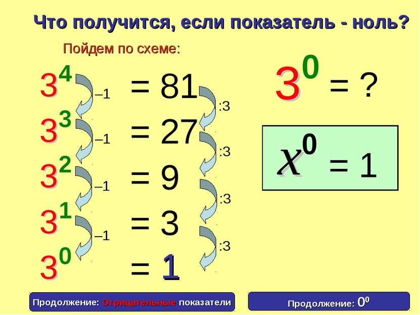 1 Что получится, если показатель - ноль? = 81 = 27 = 9 = 3 = Пойдем по схеме:...