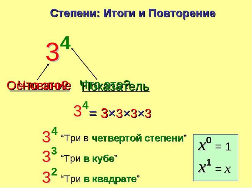 Что это? Основание Степени: Итоги и Повторение Что это? Показатель = 3×3×3×3 ...