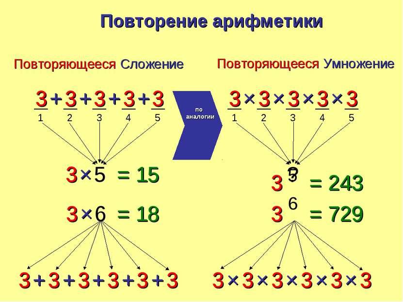 1 2 3 4 5 3 3 3 3 3 + + + + 3 5 × 3 3 3 3 3 + + + + 3 6 × 3 + 1 2 3 4 5 3 3 3...