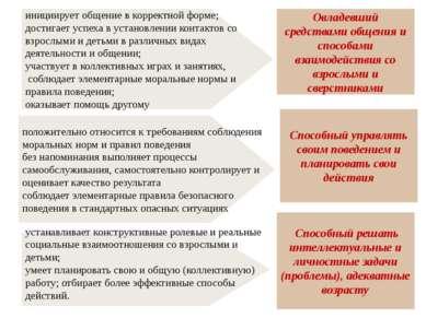 Способный управлять своим поведением и планировать свои действия Способный ре...