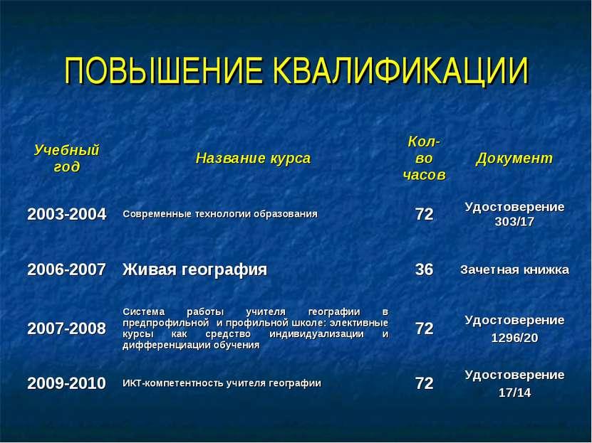 ПОВЫШЕНИЕ КВАЛИФИКАЦИИ Учебный год Название курса Кол-во часов Документ 2003-...