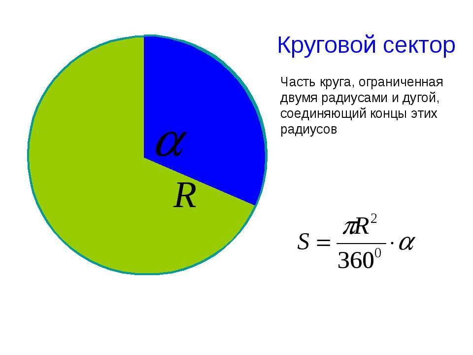 Круговой сектор Часть круга, ограниченная двумя радиусами и дугой, соединяющи...