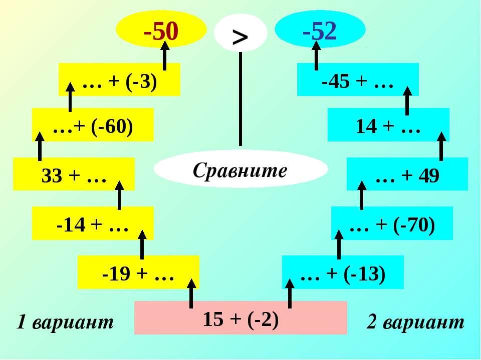 15 + (-2) 1 вариант 2 вариант -19 + … -14 + … 33 + … …+ (-60) … + (-3) -50 … ...