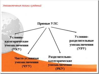 Прямые УЛС Чисто условные умозаключения (ЧУУ) Разделительно-категорические ум...