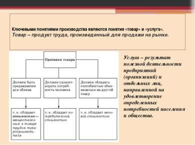 Ключевыми понятиями производства являются понятия «товар» и «услуга». Товар –...