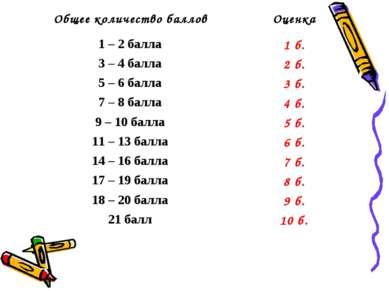 Общее количество баллов Оценка 1 – 2 балла 1 б. 3 – 4 балла 2 б. 5 – 6 балла ...