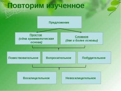 Повторим изученное Предложение Повествовательное Сложное (две и более основы)...