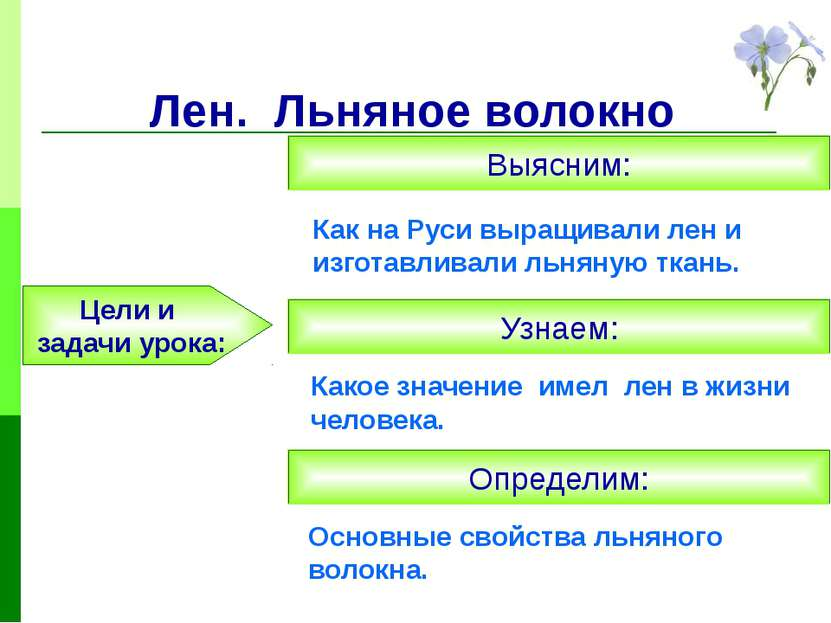 Лен. Льняное волокно Как на Руси выращивали лен и изготавливали льняную ткань...