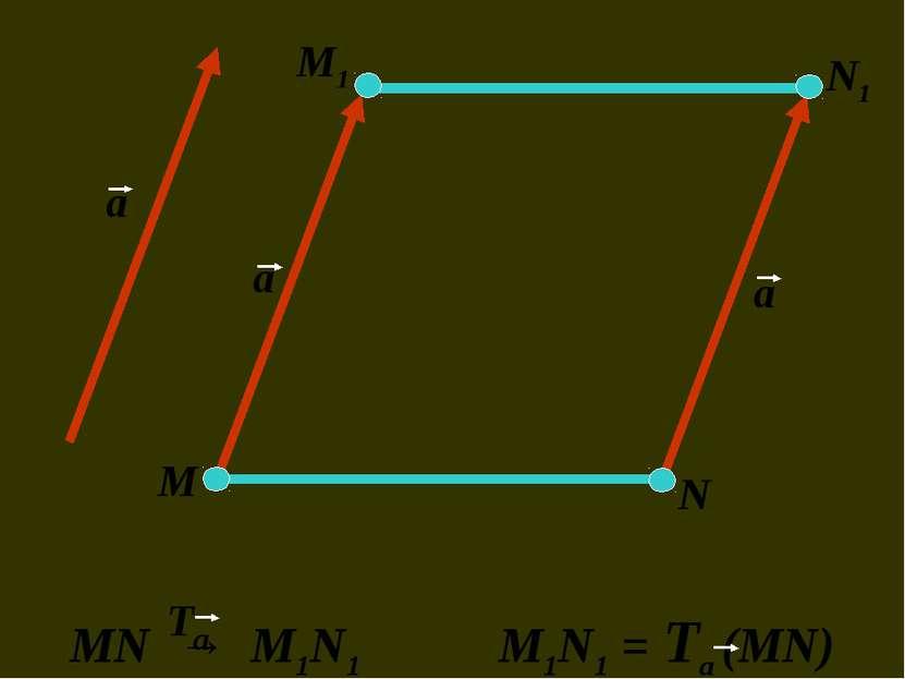а а а М М1 N1 N MN → M1N1 M1N1 = Та (MN) Та