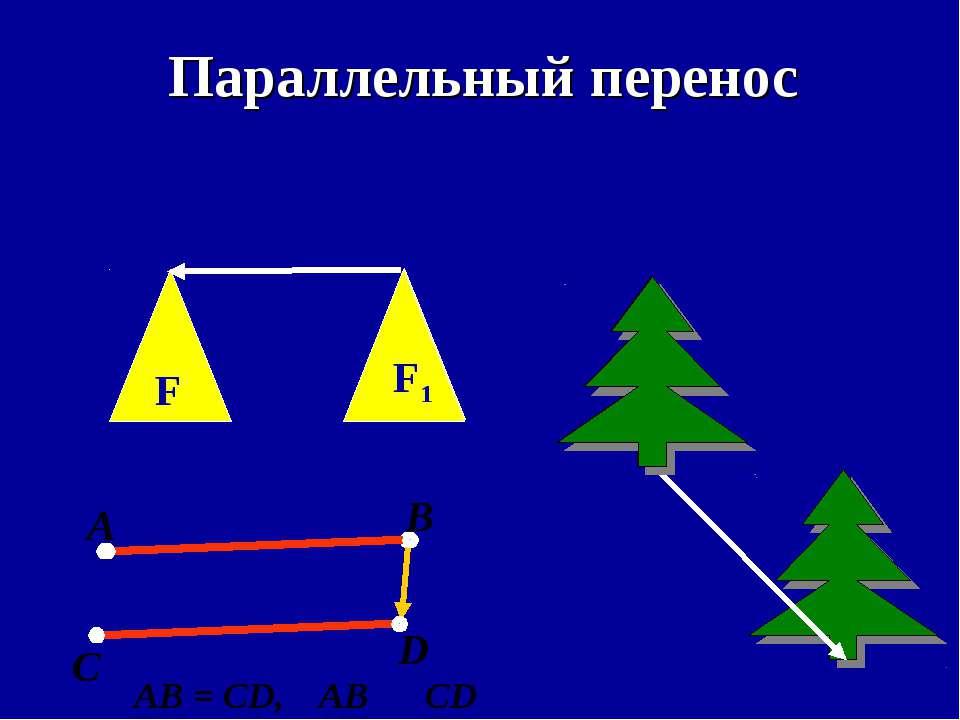 Параллельный перенос А В С D AB = CD, AB ׀׀ CD F F1 F1
