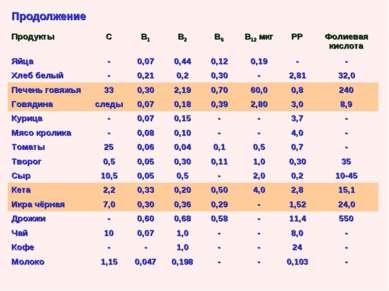 Продолжение Продукты С В1 В2 В6 В12 мкг РР Фолиевая кислота Яйца - 0,07 0,44 ...
