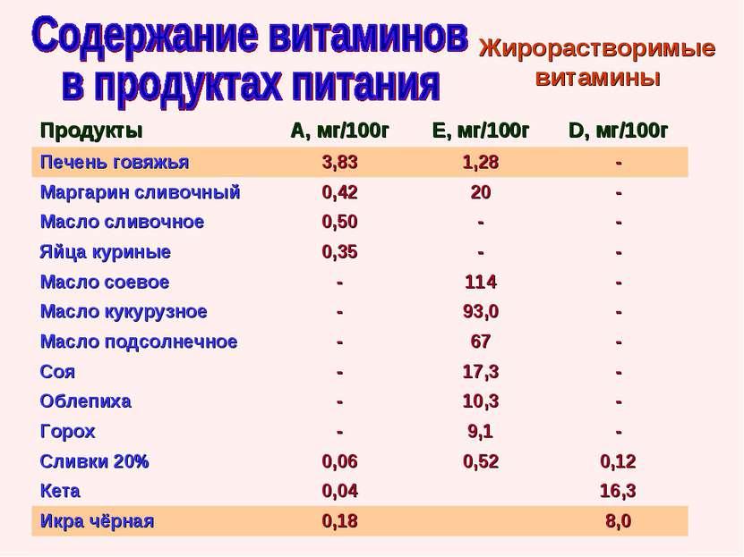 Жирорастворимые витамины Продукты А, мг/100г Е, мг/100г D, мг/100г Печень гов...