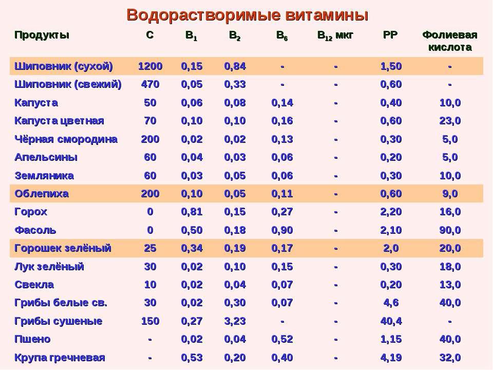 Водорастворимые витамины Продукты С В1 В2 В6 В12 мкг РР Фолиевая кислота Шипо...