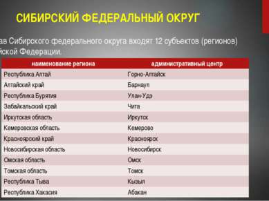 СИБИРСКИЙ ФЕДЕРАЛЬНЫЙ ОКРУГ В состав Сибирского федерального округа входят 12...