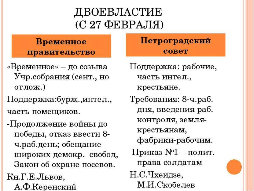 ДВОЕВЛАСТИЕ (С 27 ФЕВРАЛЯ) «Временное» – до созыва Учр.собрания (сент., но от...