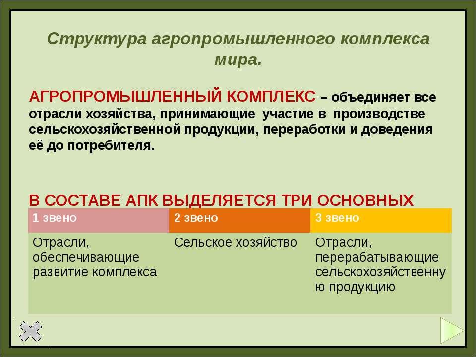 Вопросы По горизонтали 1 Ведение сельского хозяйства включающего производство...