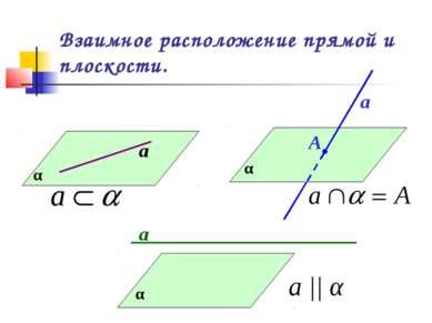 Взаимное расположение прямой и плоскости. α а α а А α а а || α